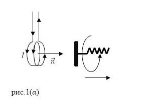 Определение  направления вектора магнитной индукции. Автор24 — интернет-биржа студенческих работ