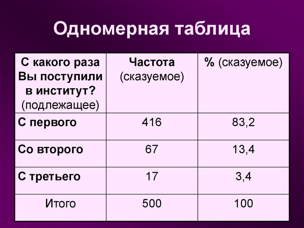 Пример одномерной таблицы сопряженностей. Автор24 — интернет-биржа студенческих работ