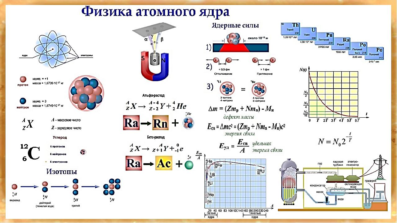 Физика атомного ядра. Автор24 — интернет-биржа студенческих работ