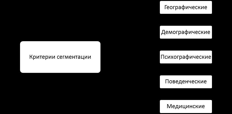 Критерии сегментации. Автор24 — интернет-биржа студенческих работ