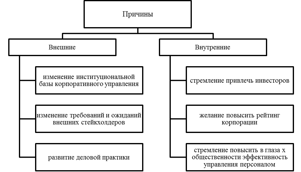 Причины развития систем корпоративного управления. Автор24 — интернет-биржа студенческих работ