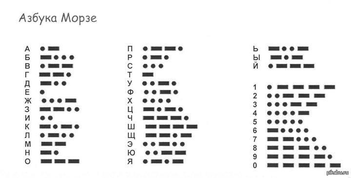 Таблица для расшифровки сообщений, переданных с помощью азбуки Морзе. Автор24 — интернет-биржа студенческих работ