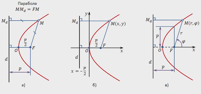 График и вывод канонического уравнения параболы