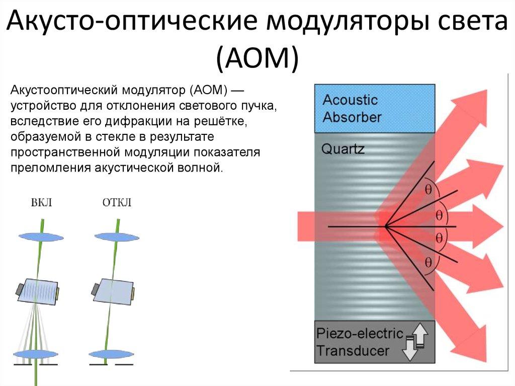 Акусто-оптические модуляторы света. Автор24 — интернет-биржа студенческих работ