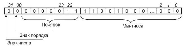 Представление дробного числа в виде байтовой последовательности. Автор24 — интернет-биржа студенческих работ