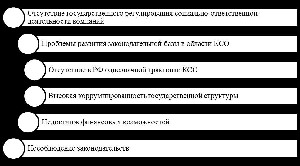 Причины медленного развития КСО в России. Автор24 — интернет-биржа студенческих работ