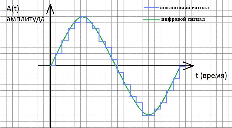 Дискретизация звуковой волны. Автор24 — интернет-биржа студенческих работ