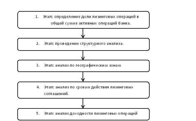 Структура анализа лизинговых операций банка. Автор24 — интернет-биржа студенческих работ