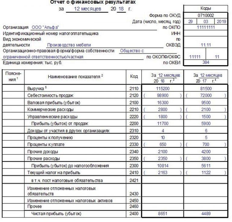 Отчет о финансовых результатах организации. Автор24 — интернет-биржа студенческих работ