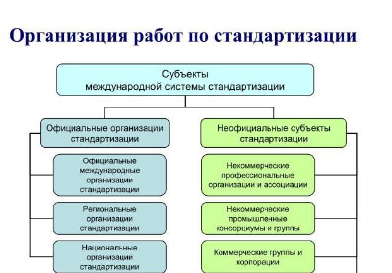 Организация работ по стандартизации. Автор24 — интернет-биржа студенческих работ
