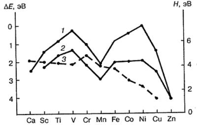 Энергии возбуждения (1, 2) и теплоты сублимации (3) переходных металлов IV периода. Автор24 — интернет-биржа студенческих работ