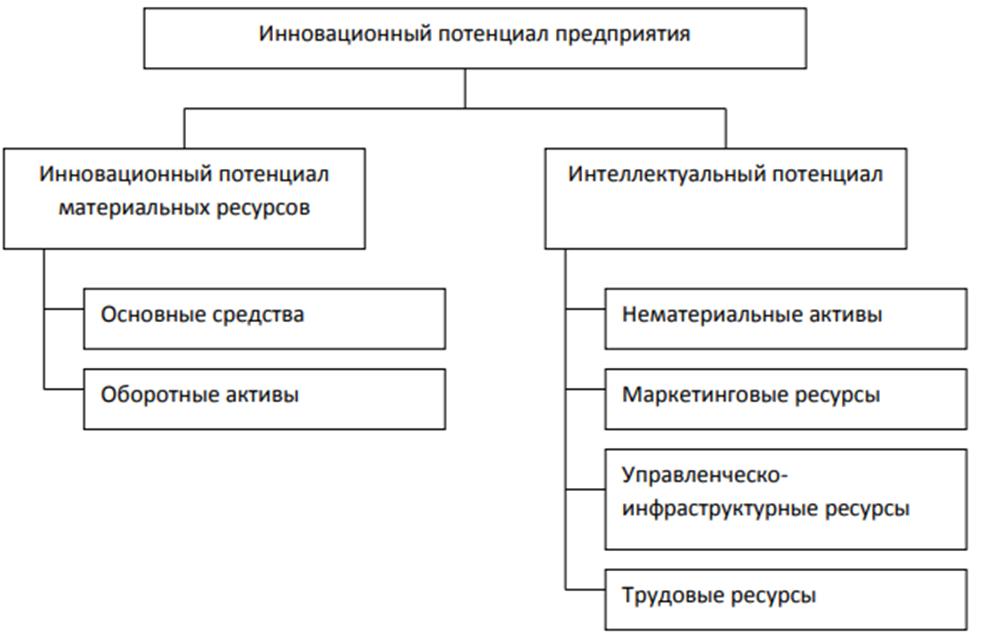 Базовые элементы инновационного потенциала хозяйствующего субъекта. Автор24 — интернет-биржа студенческих работ