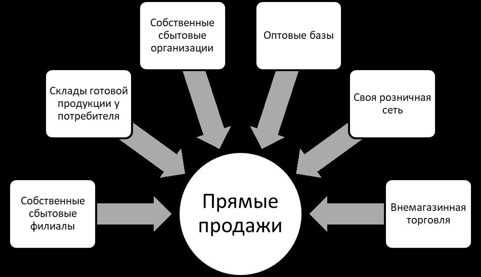 Базовые формы организации прямых продаж. Автор24 — интернет-биржа студенческих работ