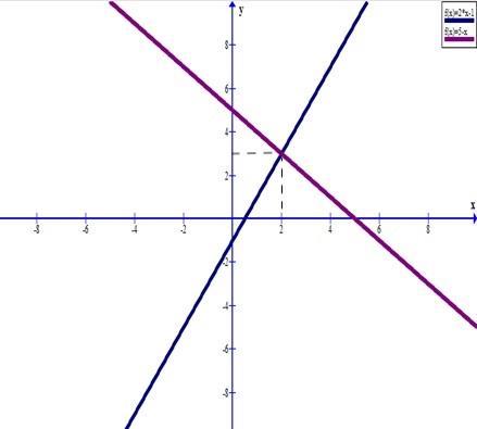 Точка пересечения двух функций. Автор24 — интернет-биржа студенческих работ