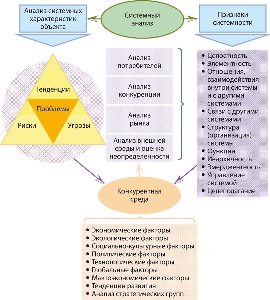 Комплексный анализ внутренних и внешних возможных проблем типовой сложной системы. Автор24 — интернет-биржа студенческих работ