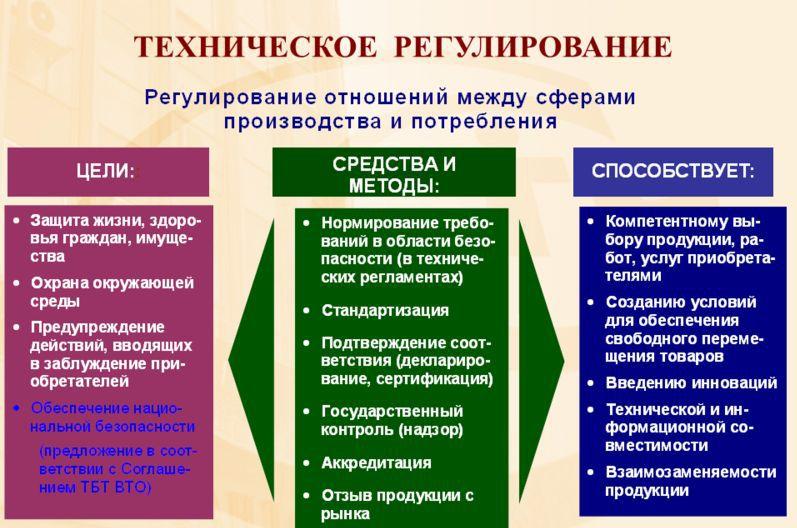 Техническое регулирование. Автор24 — интернет-биржа студенческих работ