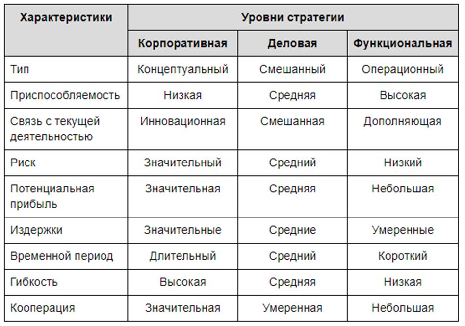 Сравнительная характеристика уровней стратегического управления. Автор24 — интернет-биржа студенческих работ