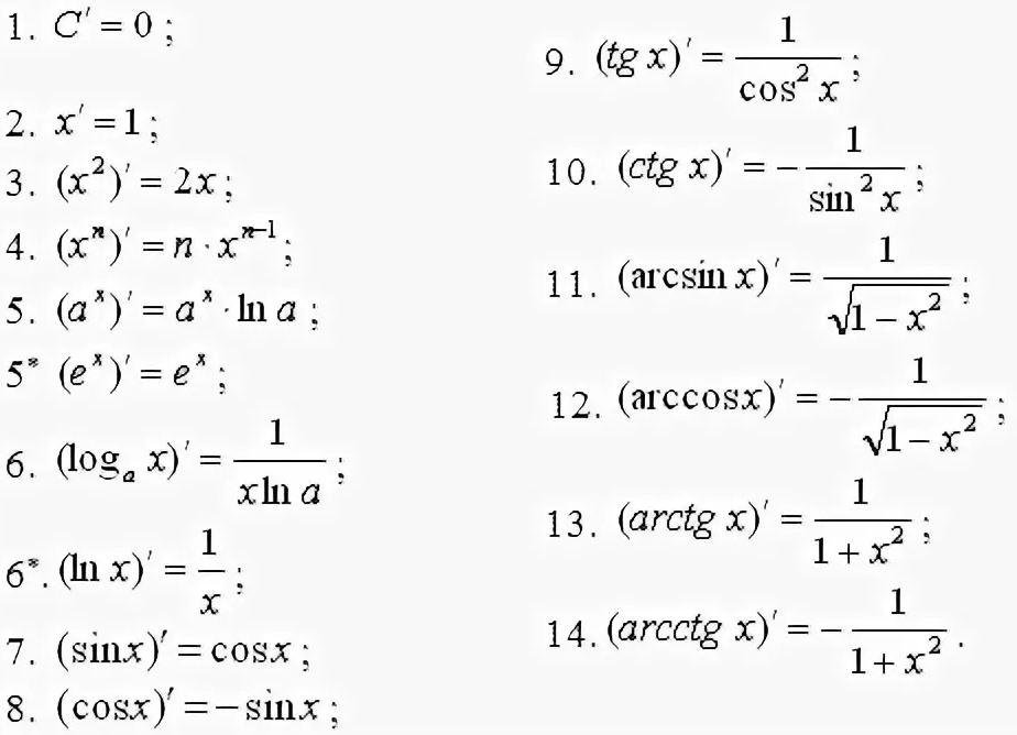 Формулы производных элементарных функций. Автор24 — интернет-биржа студенческих работ