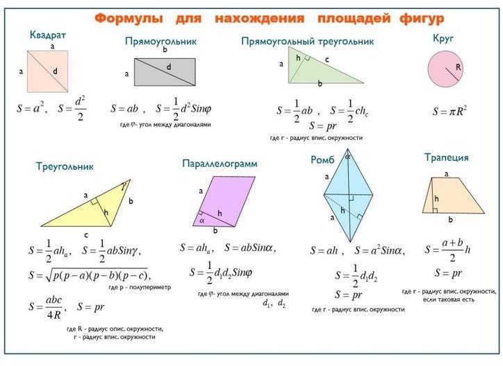 Формулы для нахождения площадей. Автор24 — интернет-биржа студенческих работ