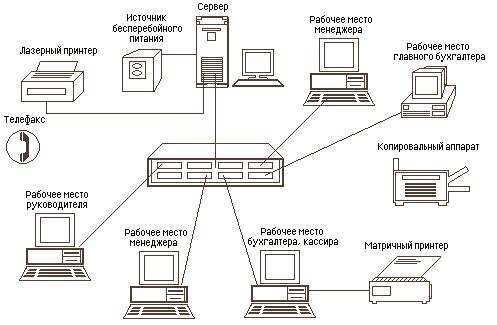 Принципы построения компьютерных сетей. Автор24 — интернет-биржа студенческих работ