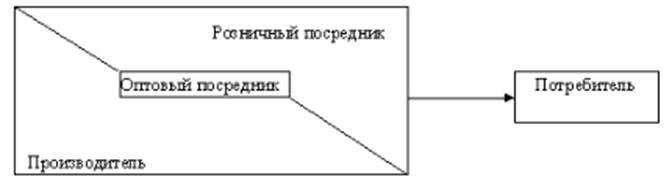 Структура вертикальной маркетинговой системы. Автор24 — интернет-биржа студенческих работ