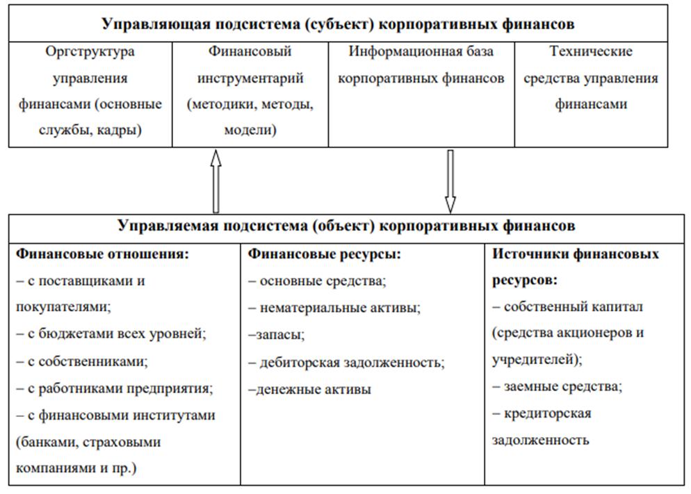 Структура системы управления корпоративными финансами. Автор24 — интернет-биржа студенческих работ