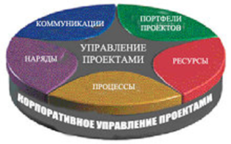 Базовые элементы корпоративного управления проектами. Автор24 — интернет-биржа студенческих работ