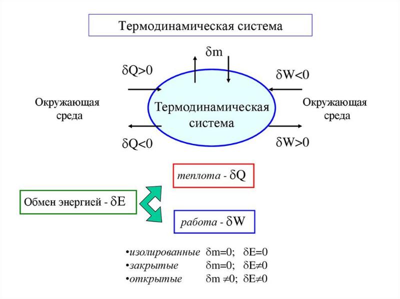 Термодинамическая система. Автор24 — интернет-биржа студенческих работ