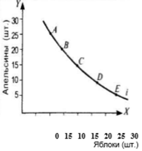 Пример построения кривой безразличия Ивана. Автор24 — интернет-биржа студенческих работ