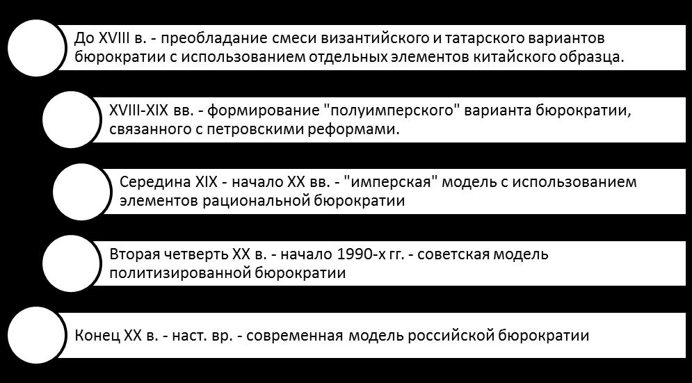 Этапы эволюции российской бюрократии. Автор24 — интернет-биржа студенческих работ