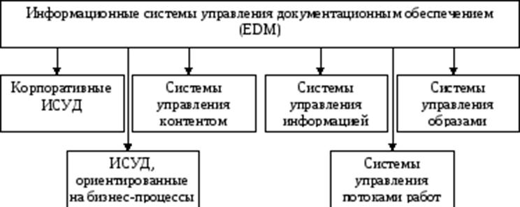 Разновидности ИСУД. Автор24 — интернет-биржа студенческих работ
