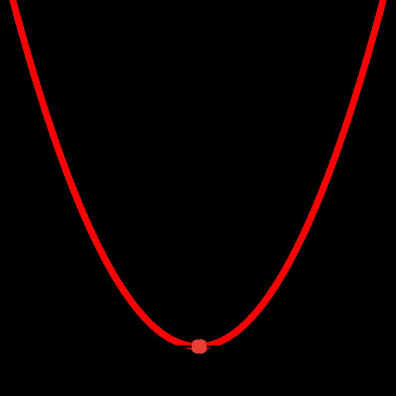 Фокус и директриса параболы