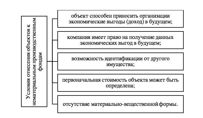 Условия отнесения объектов к нематериальным производственным фондам. Автор24 — интернет-биржа студенческих работ