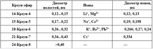 Размеры полостей краун-эфиров. Автор24 — интернет-биржа студенческих работ