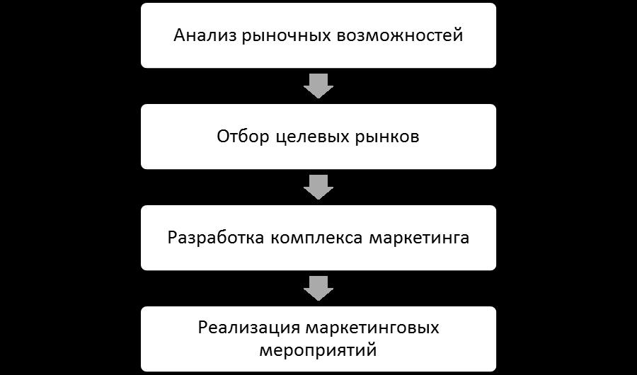 Содержание процесса управления маркетингом на предприятии. Автор24 — интернет-биржа студенческих работ