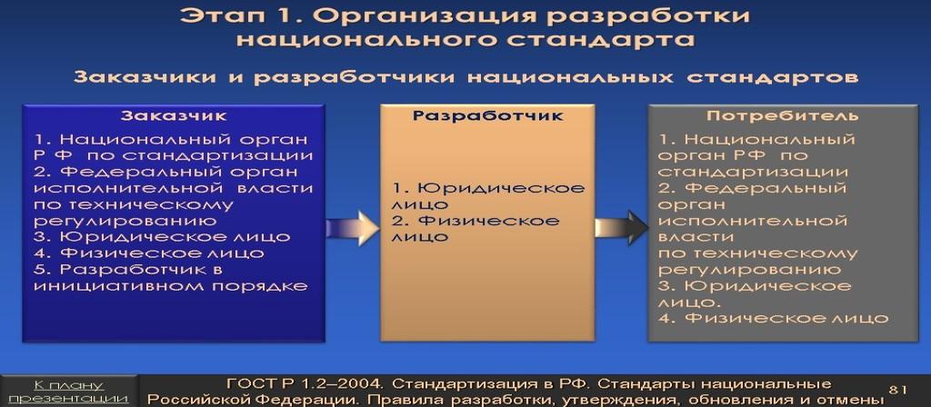 Организация разработки стандарта