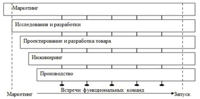 Нелинейная модель инновационного процесса IV поколения. Автор24 — интернет-биржа студенческих работ