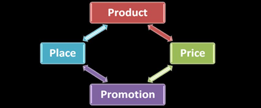 Базовая модель маркетинг-микса («4Р». Автор24 — интернет-биржа студенческих работ)