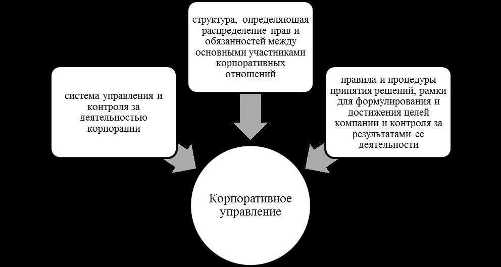 Триединый подход к определению сущности корпоративного управления. Автор24 — интернет-биржа студенческих работ