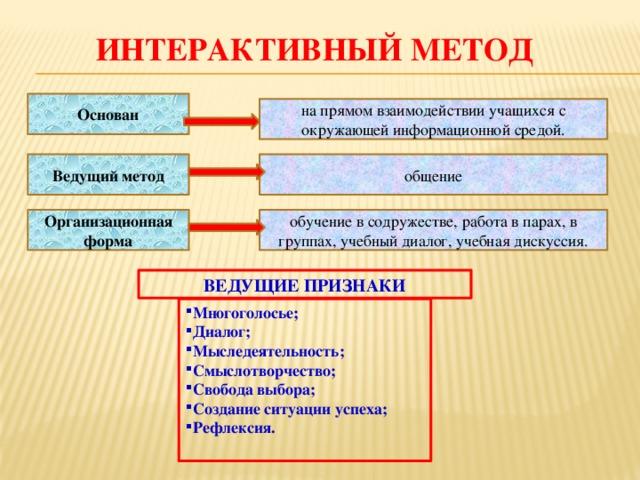 Интерактивный метод. Автор24 — интернет-биржа студенческих работ