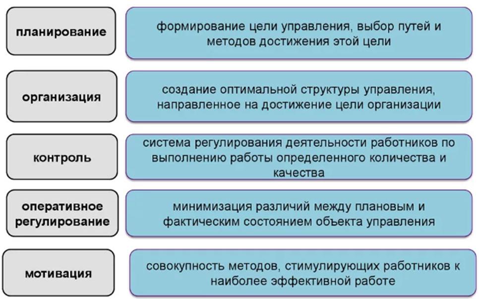 Базовые функции менеджмента. Автор24 — интернет-биржа студенческих работ