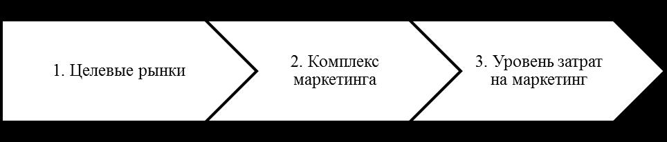 Элементы маркетинговой стратегии по Ф. Котлеру. Автор24 — интернет-биржа студенческих работ