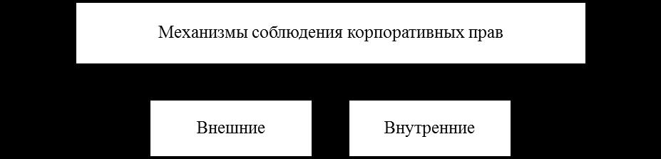 Механизмы соблюдения корпоративных прав. Автор24 — интернет-биржа студенческих работ