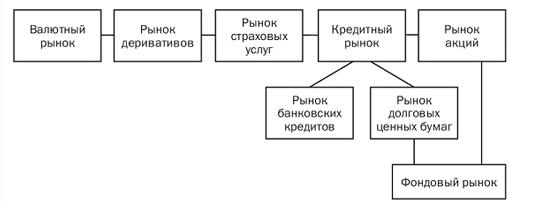 Состав рынка капитала. Автор24 — интернет-биржа студенческих работ