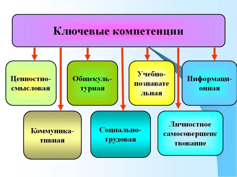 Ключевые компетенции. Автор24 — интернет-биржа студенческих работ