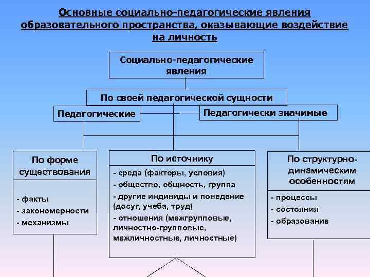 Основные социально-педагогические явления. Автор24 — интернет-биржа студенческих работ