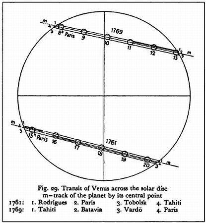Прохождение Венеры по Солнечному диску, 1761 год