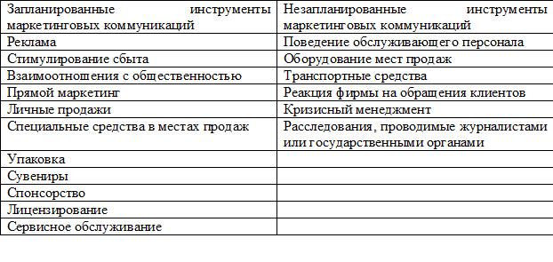 Классификация маркетинговых коммуникаций. Автор24 — интернет-биржа студенческих работ
