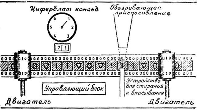 Схема машины Тьюринга. Автор24 — интернет-биржа студенческих работ