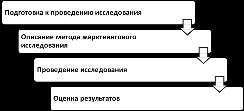 Основные этапы проведения анализа протокола. Автор24 — интернет-биржа студенческих работ